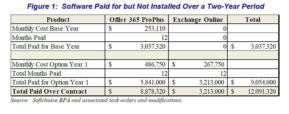 The IRS spent $12 million on software it never used.